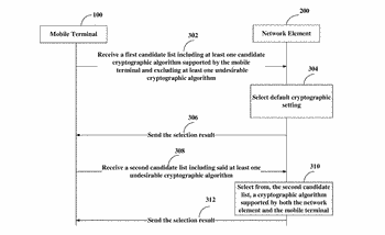 Method, network element, mobile terminal, system and computer program product for cryptographic algorithm negotiation