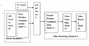 Individual real-time live video streaming method and live system for runways