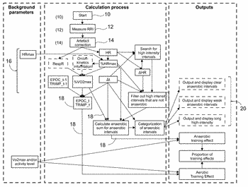 Systems, methods, computer program products, and apparatus for detecting exercise intervals, analyzing anaerobic exercise periods, ...