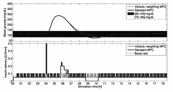Velocity-weighting model predictive control of an artificial pancreas for type 1 diabetes applications