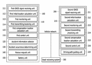 System and method of sharing vehicle location information, and computer readable medium recording the method ...
