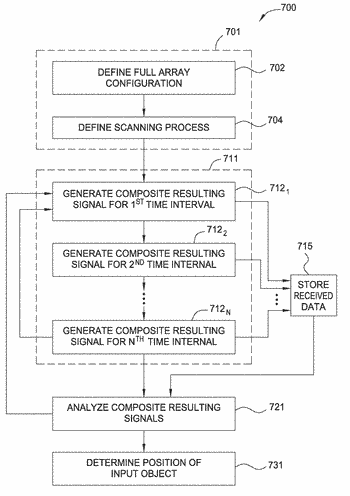 Method and apparatus for improving capacitive sensing detection