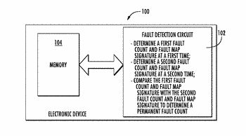 Electronic device having fault monitoring for a memory and associated methods