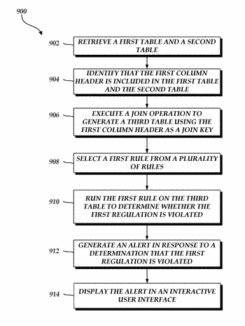 Malicious activity detection system capable of efficiently processing data accessed from databases and generating alerts ...