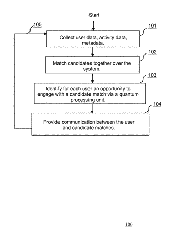 Method and system for matching users serendipitously based on a quantum processing unit
