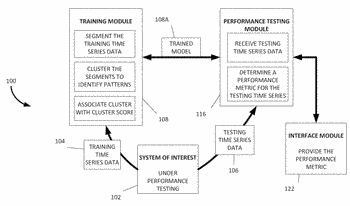 Performance testing based on variable length segmentation and clustering of time series data