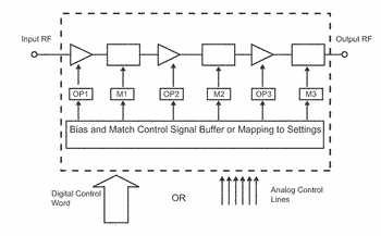 Band-based amplifier linearity adjustment