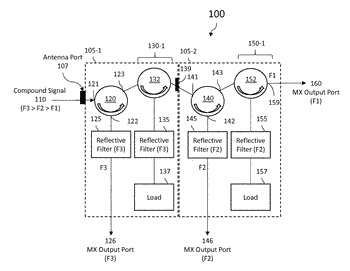 Systems and methods for radio frequency energy multiplexers