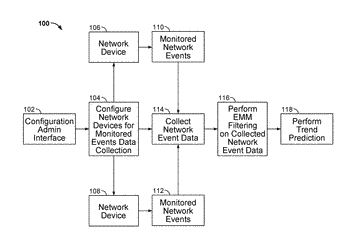 Exponential moving maximum (emm) filter for predictive analytics in network reporting