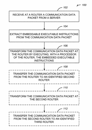 Methods of transforming data packets and systems using executable data packets