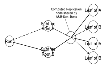 Method and system for completing loosely specified mdts