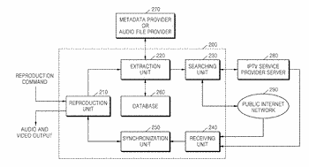 Content reproduction method and apparatus in iptv terminal