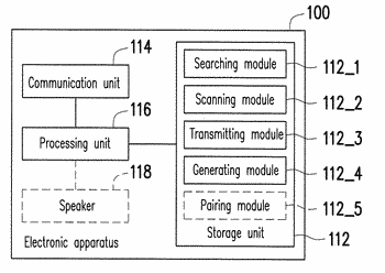 Method, system and electronic apparatus for searching nearby apparatus