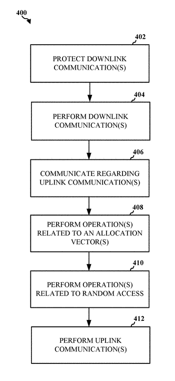 Apparatuses, methods, and computer-readable medium for communication in a wireless local area network