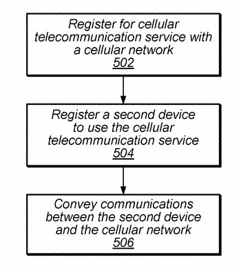 Extending use of a cellular communication capabilities in a wireless device to another device