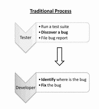 Using model-based diagnosis to improve software testing