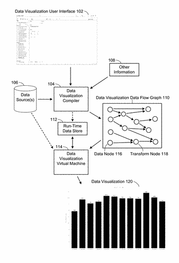 Systems and methods for implementing a virtual machine for interactive visual analysis