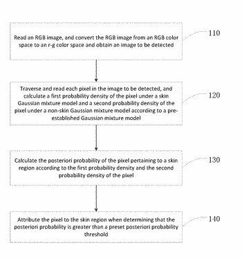 Method and electronic device for skin color detection