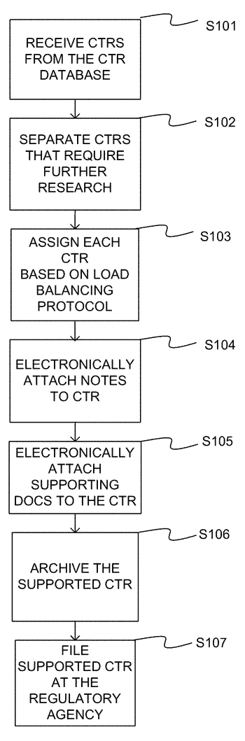 System and method for reporting currency transactions