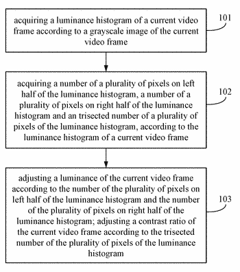 Method and electronic apparatus for adjusting image quality of video