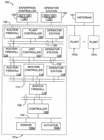 Embedded security architecture for process control systems