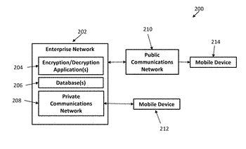Securing enterprise data on mobile devices