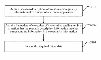 Information communication methods, systems and terminals