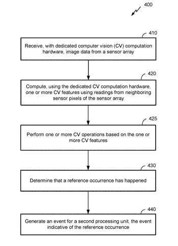 Single-processor computer vision hardware control and application execution