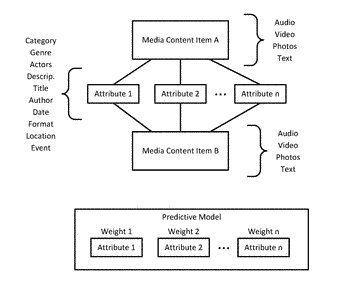 Attribute weighting for media content-based recommendation
