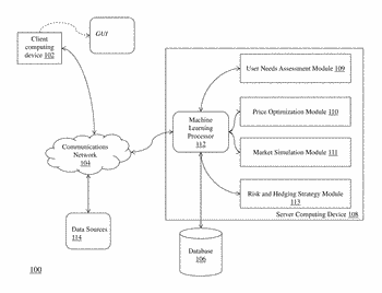 Systems and methods for interactive annuity product services using machine learning modeling