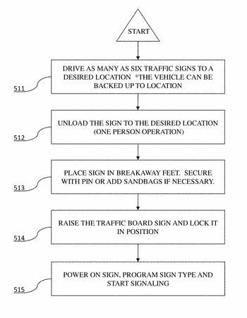Portable traffic control signage apparatus and methods