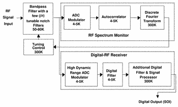 Wideband digital spectrometer