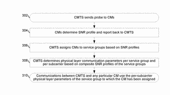 Method and system for service group management in a cable network