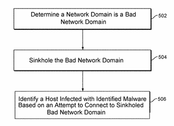 Discovering and selecting candidates for sinkholing of network domains