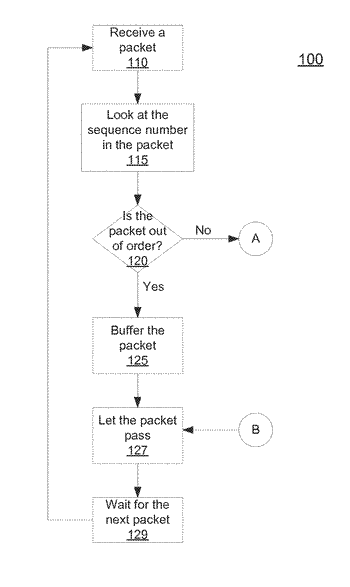 Method and apparatus to perform multiple packet payloads analysis