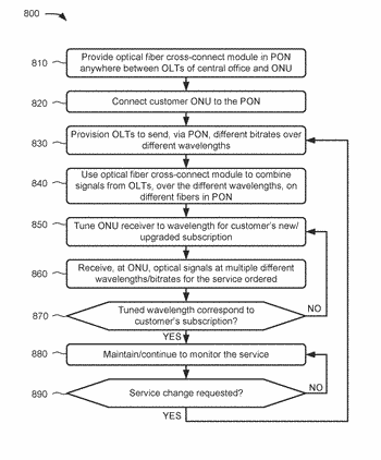Optical network with small-form-factor optical fiber cross-connect module