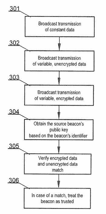A trusted geolocation beacon and a method for operating a trusted geolocation beacon