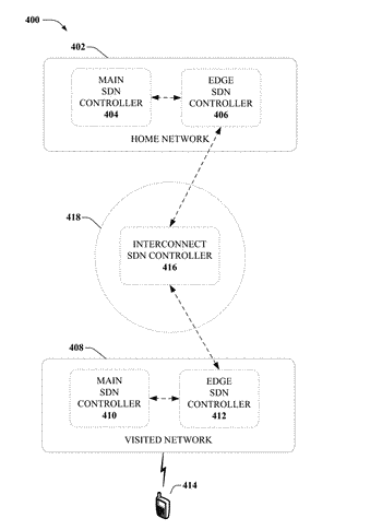 Roaming support for software defined networking architecture in mobile network