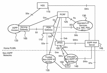 Method of managing subscriptions of users in a mobile telecommunications network