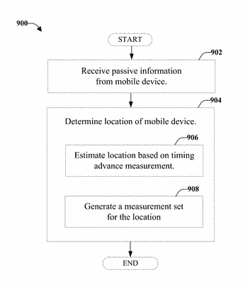Dynamic network configuration based on passive location analytics