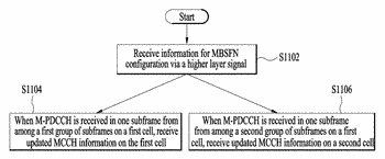 Method for transmitting and receiving control information for broadcast multicast service, and device therefor