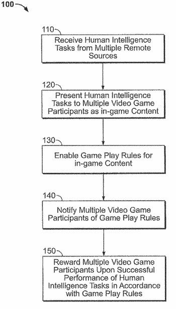 Entertainment system for performing human intelligence tasks