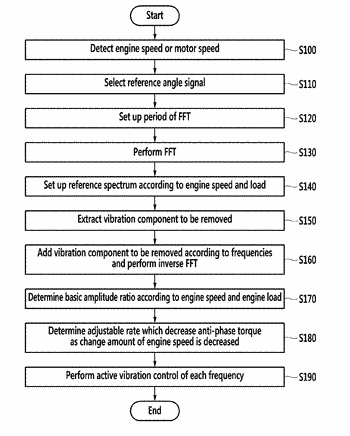 Apparatus and method for active vibration control of hybrid electric vehicle