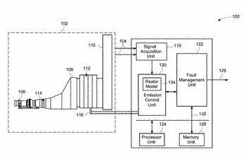 System and method for fault diagnosis in emission control system
