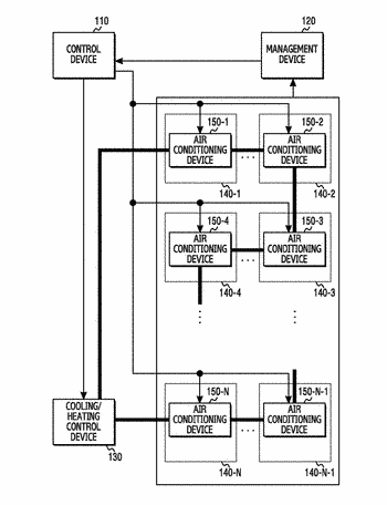 Apparatus and method for controlling temperature in air conditioning system