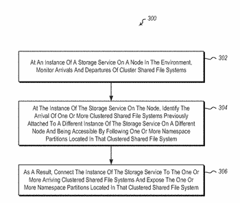 Multi-level high availability model for an object storage service