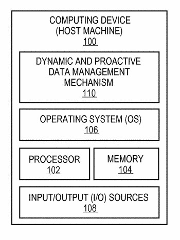Mechanism for facilitating dynamic and proactive data management for computing devices
