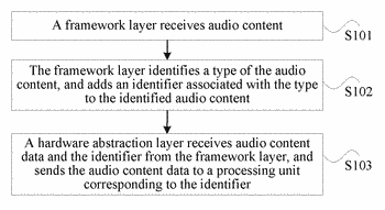 Android-based audio content processing method and device