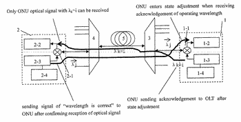 Method for monitoring wavelength of tunable laser on user end by optical line terminal on ...