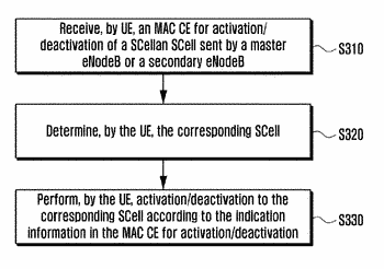 Method and apparatus for processing activation/deactivation of inter-enodeb carrier aggregation